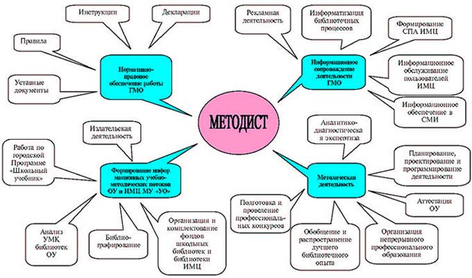 Схема деятельности методиста