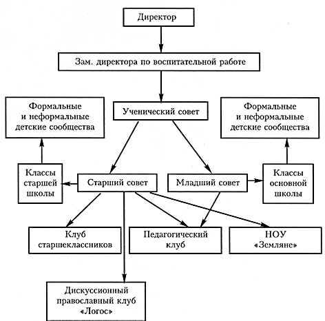 Схема 2. Институт классного