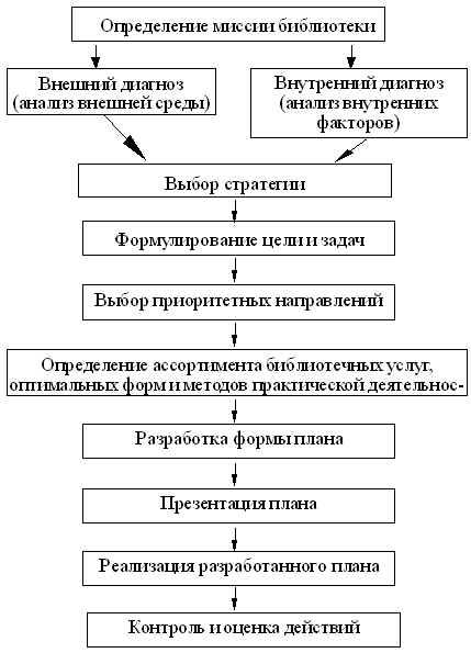 Схема этапов планирования