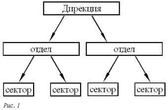 Схема подчинения штата